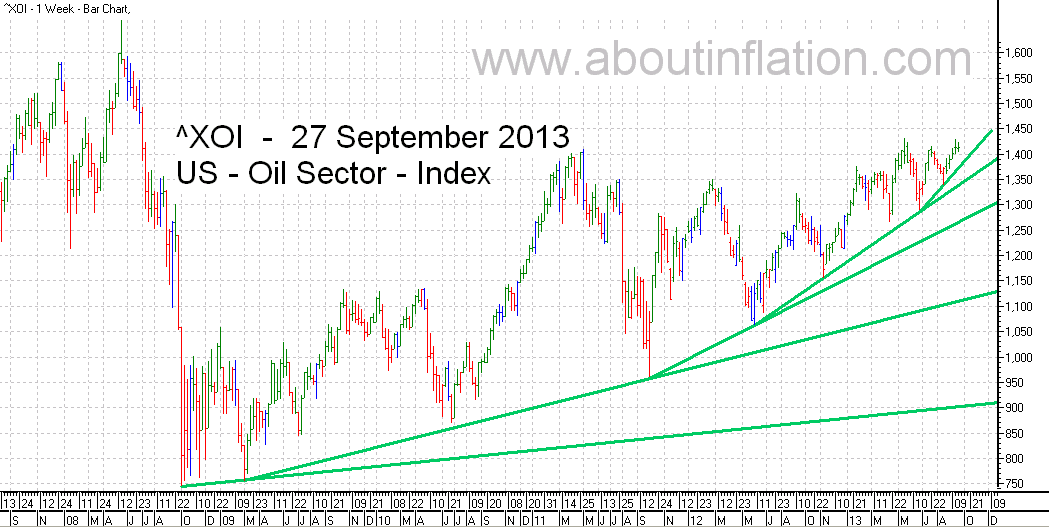 US - Oil Sector TrendLine - bar chart - 27 September 2013 - ^XOI - Oil Index