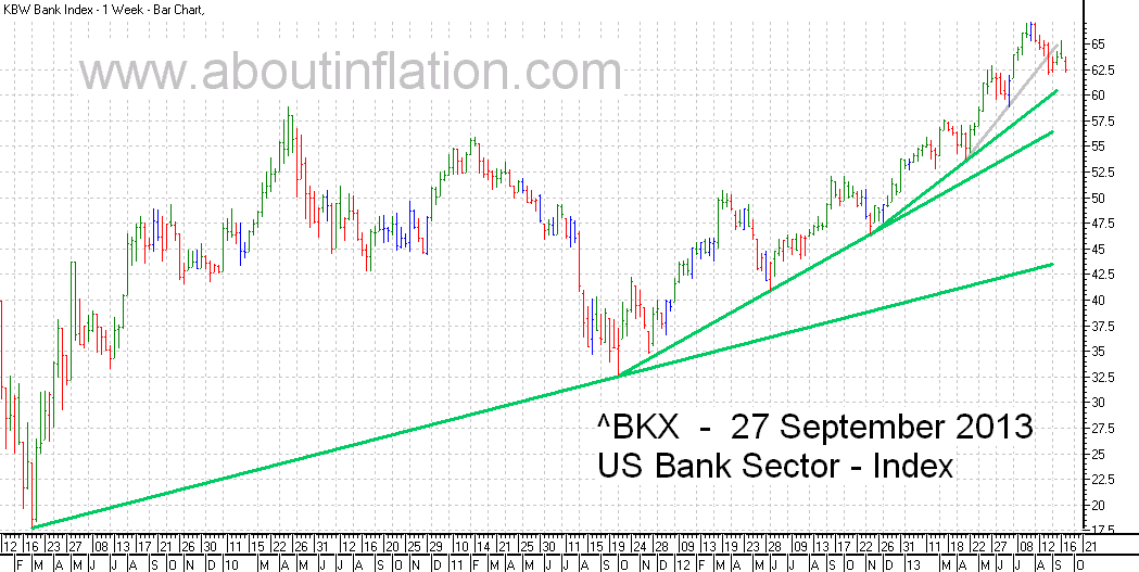 US - Bank Sector TrendLine - bar chart - 27 September 2013