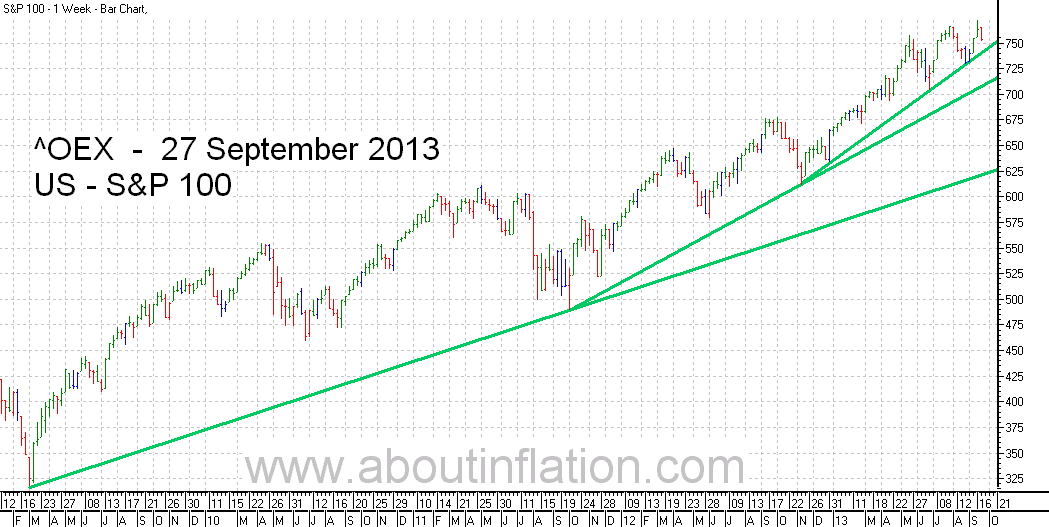 S & P 100 Index TrendLine - bar chart - 27 September 2013