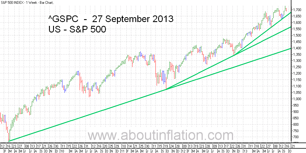 S&P 500 Index TrendLine - bar chart - 27 September 2013