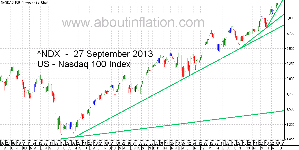 Nasdaq 100 Index TrendLine - bar chart - 27 September 2013