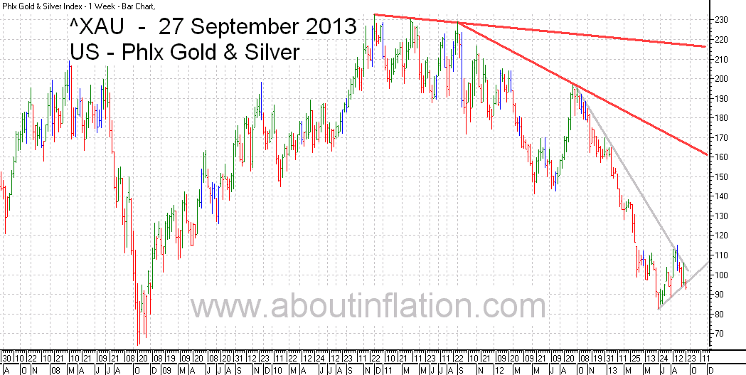 Philadelphia Gold and Silver Index TrendLine - bar chart - 27 September 2013 - ^XAU Trend Lines chart