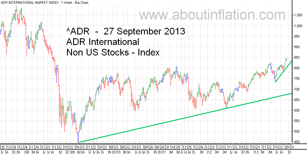 ADR International Index TrendLine - bar chart - 27 September 2013
