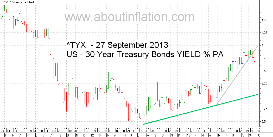 US  30 Year Treasury Bond Yield TrendLine - bar chart - 27 September 2013