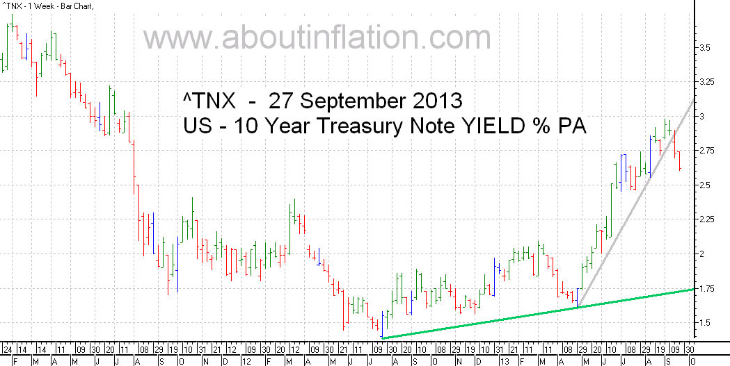 US  10 Year Treasury Note Yield TrendLine - bar chart - 27 September 2013