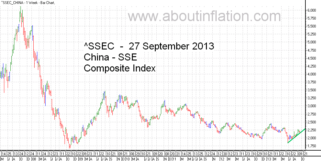 SSEC  Index Trend Line - bar chart - 27 September 2013 - SSEC指数条形图
