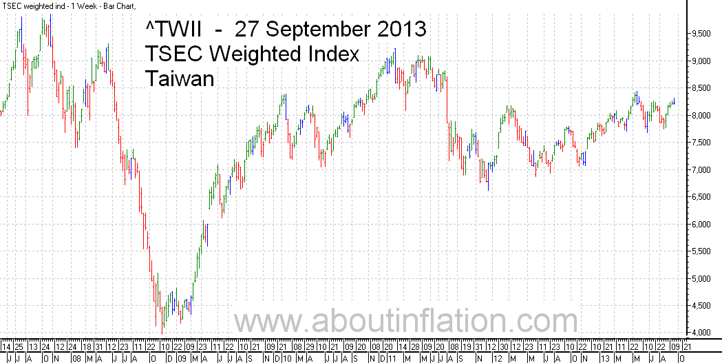 TWII  Index Trend Line - bar chart - 27 September 2013 - TWII 指数条形图