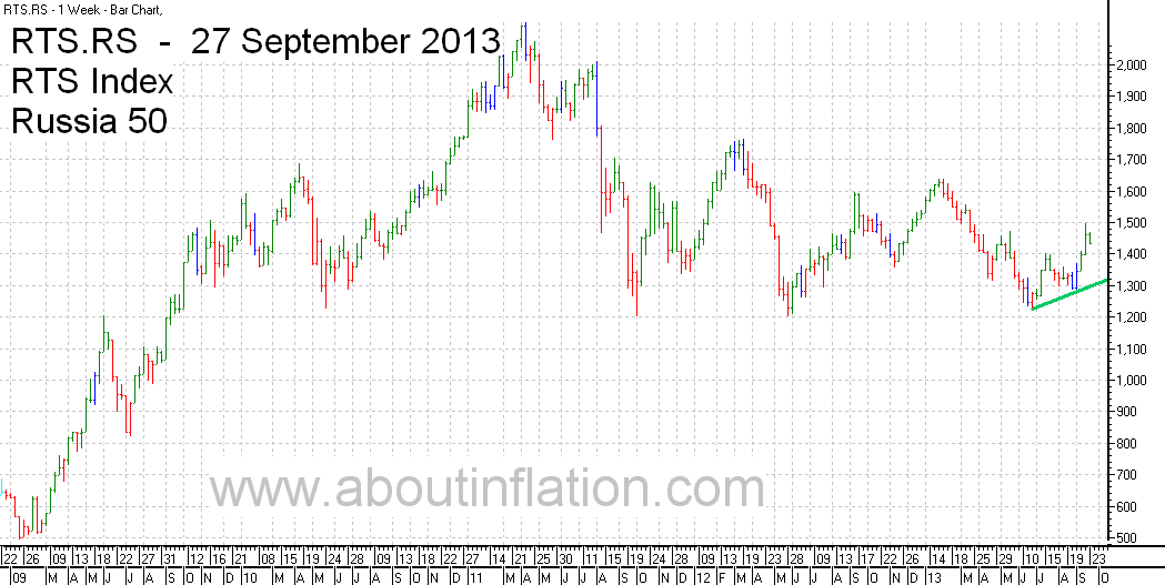 RTS 50  Index Trend Line - bar chart - 27 September 2013 - RTS 50 индекс гистограммы