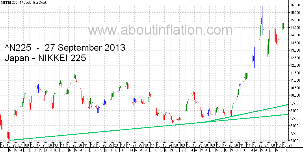 Nikkei 225 Index TrendLine - bar chart - 27 September 2013 - 日経225種平均株価の棒グラフ