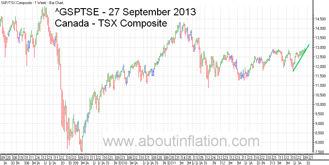 TSX Composite Index TrendLine - bar chart - 27 September 2013 - TSX Composite indice de graphique à barres