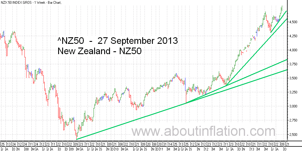 NZ 50 Index TrendLine - bar chart - 27 September 2013