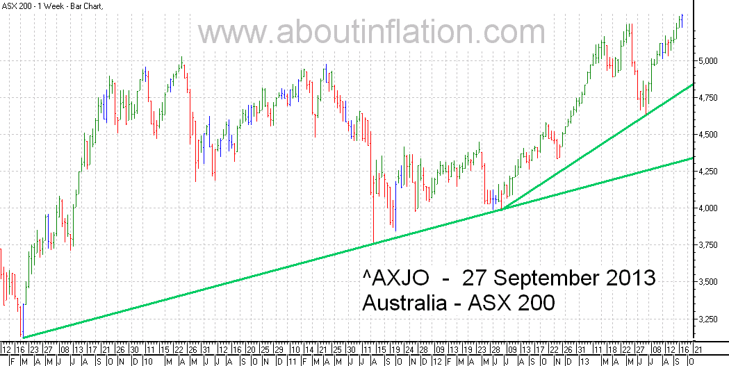 ASX 200 Index TrendLine - bar chart - 27 September 2013