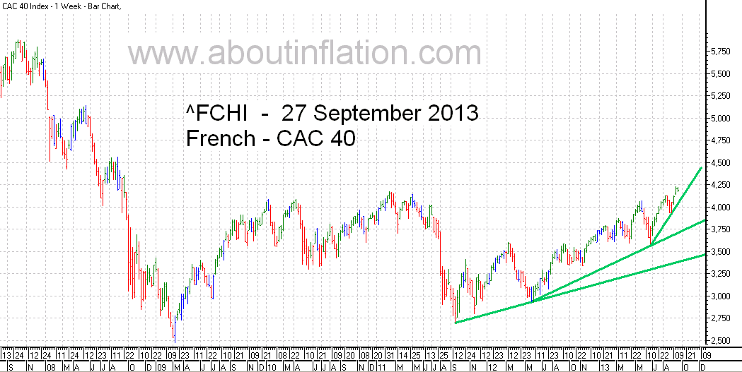 CAC 40 Index TrendLine - bar chart - 27 September 2013 - CAC 40 indice de graphique à barres