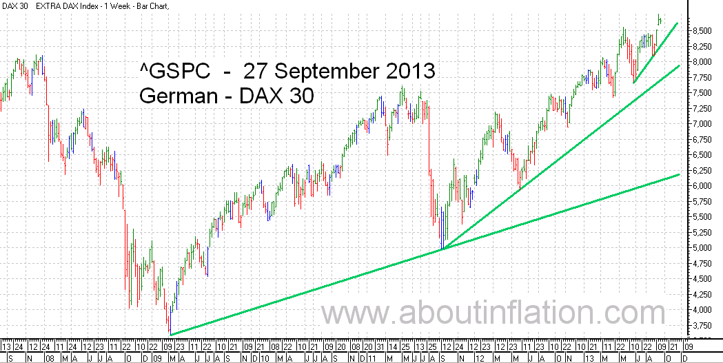 DAX 30 Index TrendLine - bar chart - 27 September 2013 - DAX 30 Index Balkendiagramm
