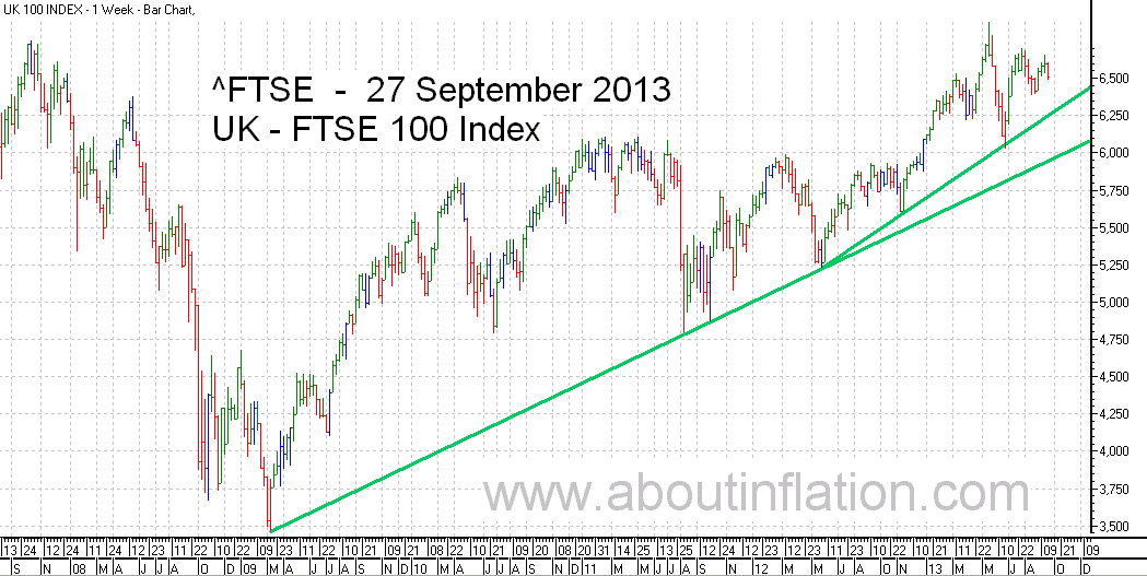 FTSE 100 Index TrendLine - bar chart - 27 September 2013
