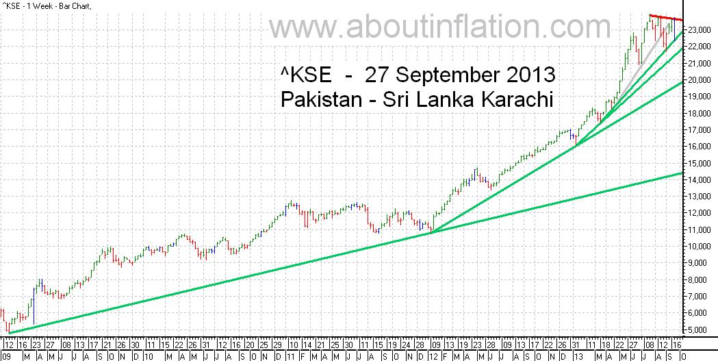 KSE  Index Trend Line bar chart - 27 September 2013 - பாக்கிஸ்தான் குறியீடு போக்கு வரி விளக்கப்படம்