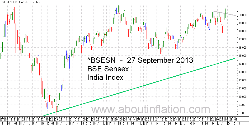BSE Sensex  Index Trend Line bar chart - 27 September 2013