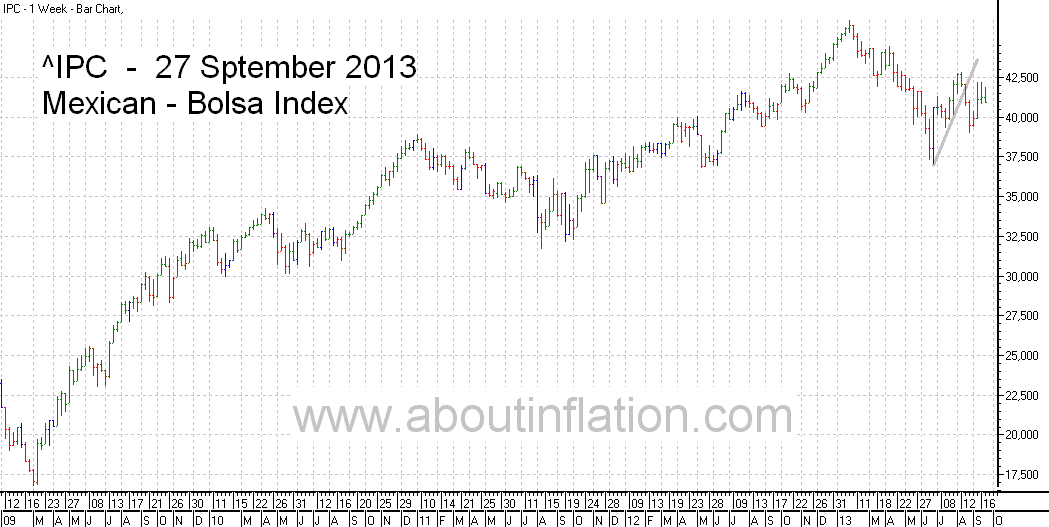 Bolsa  Index Trend Line bar chart - 27 September 2013 - Índice Bolsa de gráfico de barras