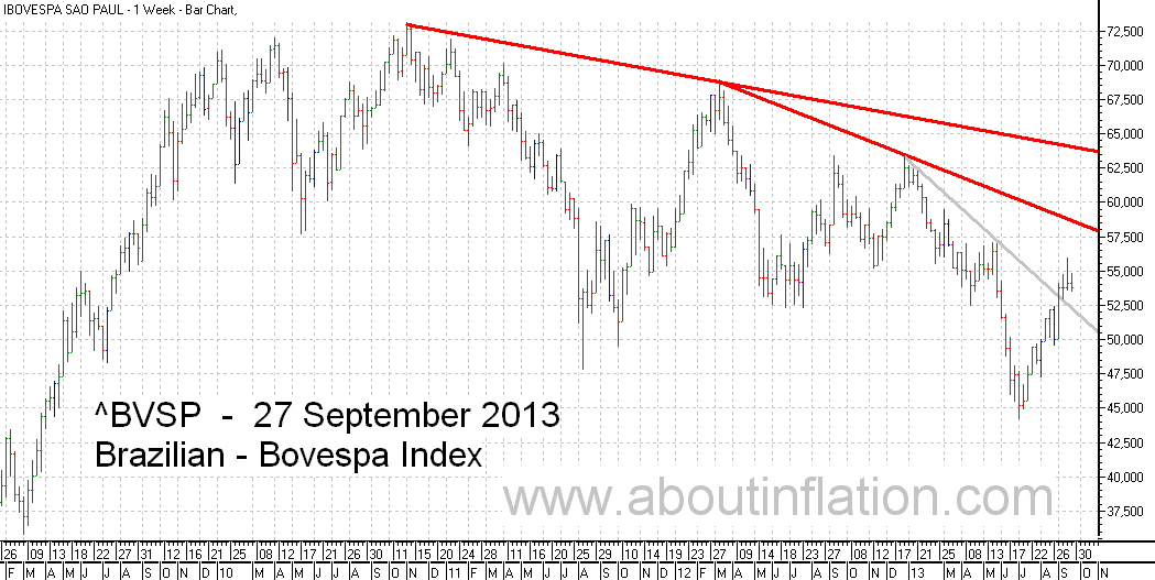 Bovesta  Index Trend Line bar chart - 27 September 2013 - Índice Bovespa gráfico de barras