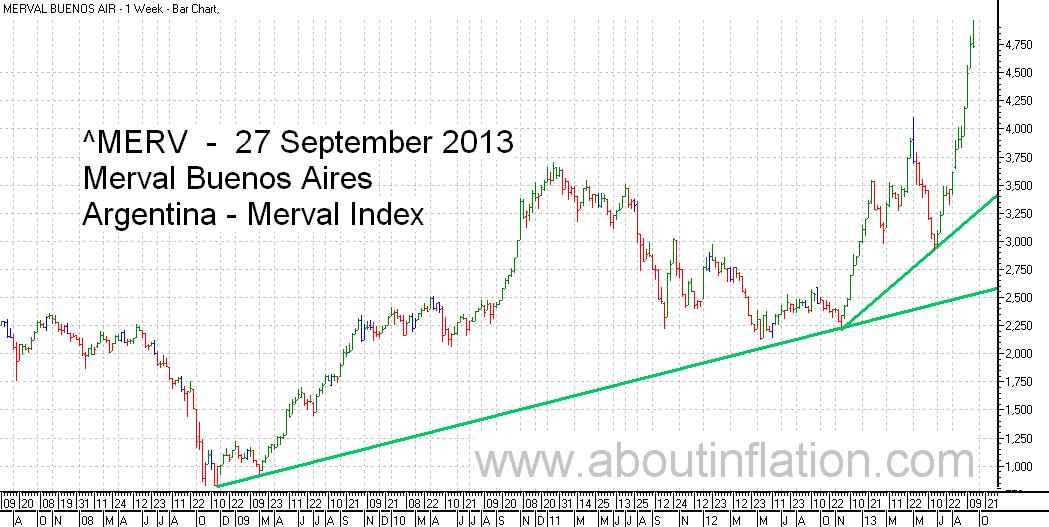 Merval  Index Trend Line bar chart - 27 September 2013 - Índice Merval de gráfico de barras | Índice Merval de gráfico trend