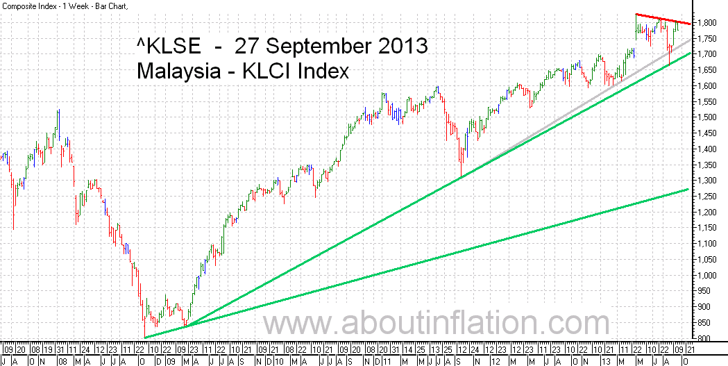 KLSE  Index Trend Line bar chart - 27 September 2013 - Indeks KLSE carta bar