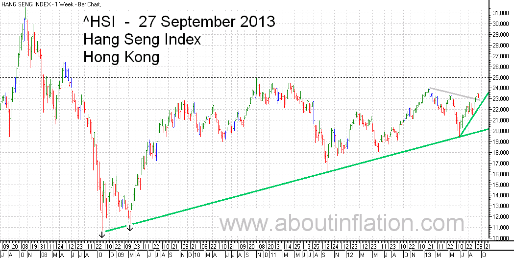 HSI Index TrendLine chart 27 September 2013 HSI指数条形图