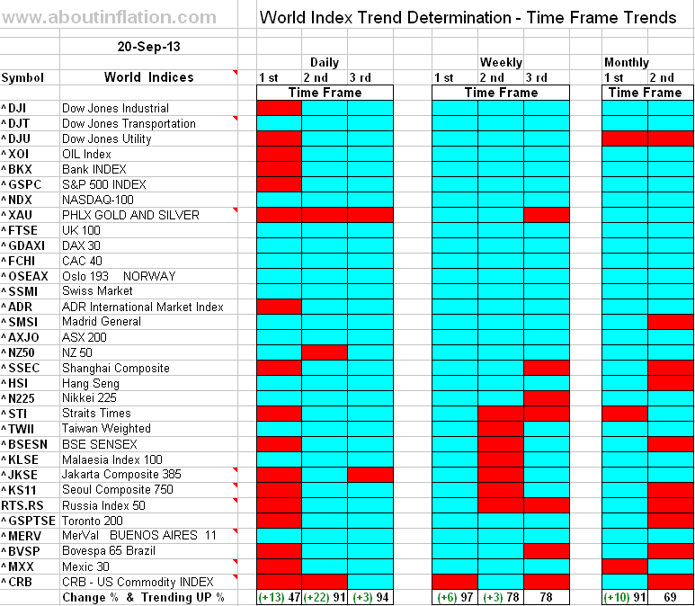 World Index Trend Determination - 20 September 2013 - end of week