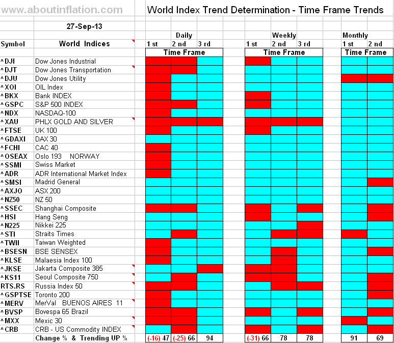 World Index Trend Determination - 27 September 2013 - end of week