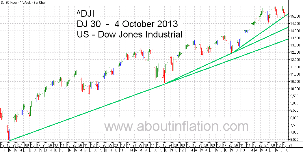DJ 30 Down Jones Trend Line chart - 4 October 2013