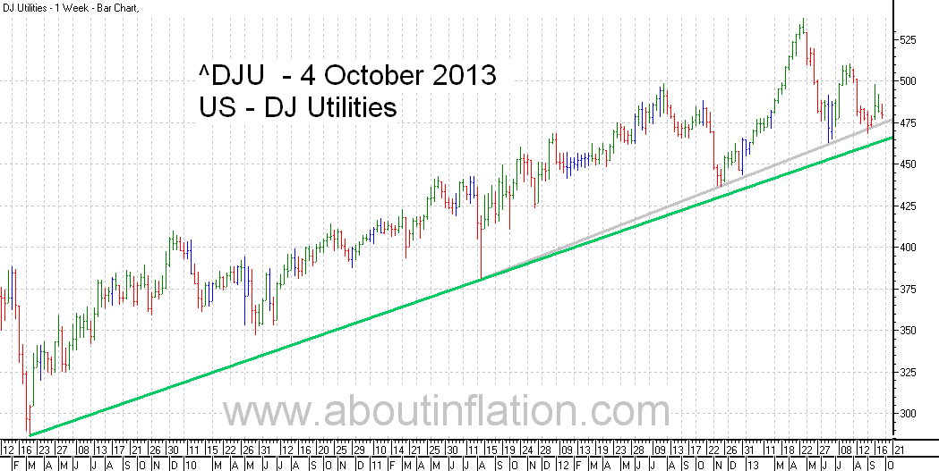 DJ Utilities Index TrendLine - bar chart - 4 October 2013