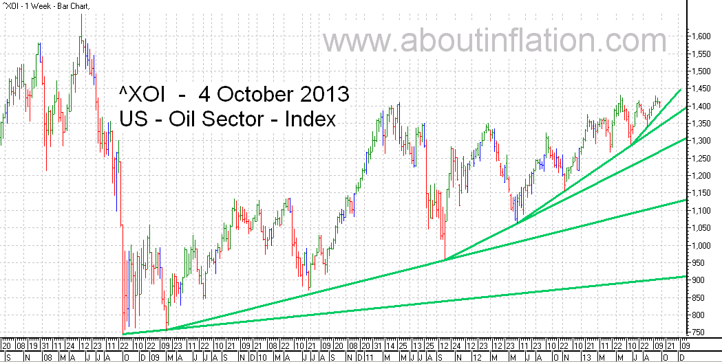 US - Oil Sector TrendLine - bar chart -  4 October 2013 - ^XOI - Oil Index
