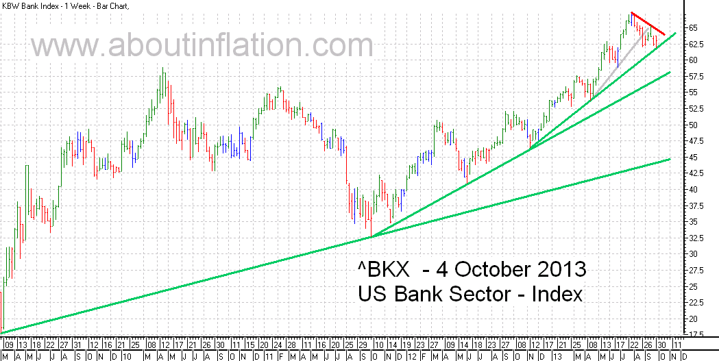 US - Bank Sector TrendLine - bar chart - 4 October 2013