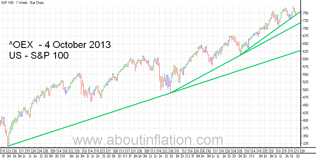 S & P 100 Index TrendLine - bar chart -  4 October 2013