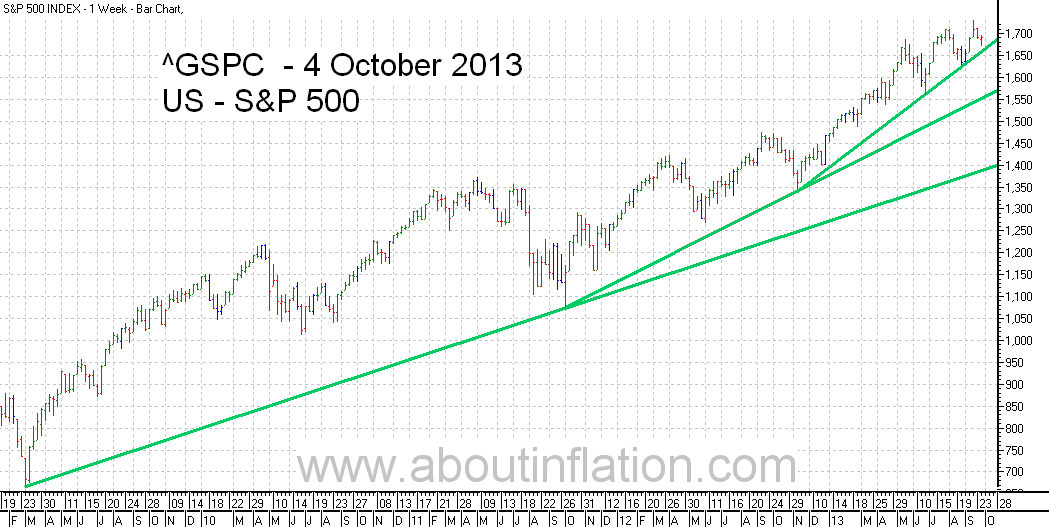 S&P 500 Index TrendLine - bar chart - 4 October 2013