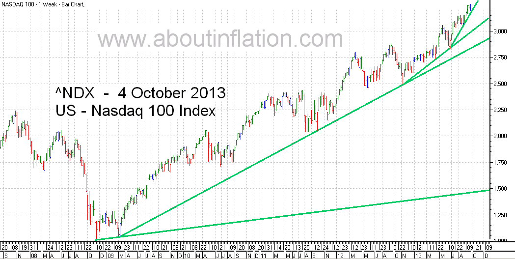 Nasdaq 100 Index TrendLine - bar chart - 4 October 2013
