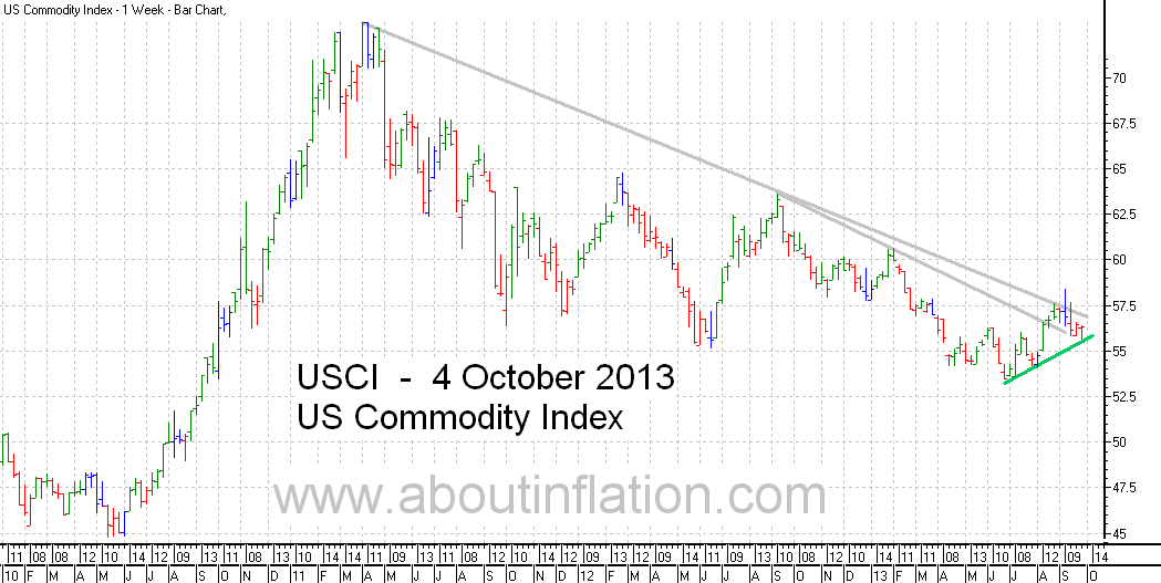 US - Commodity Index TrendLine - bar chart -  4 October 2013