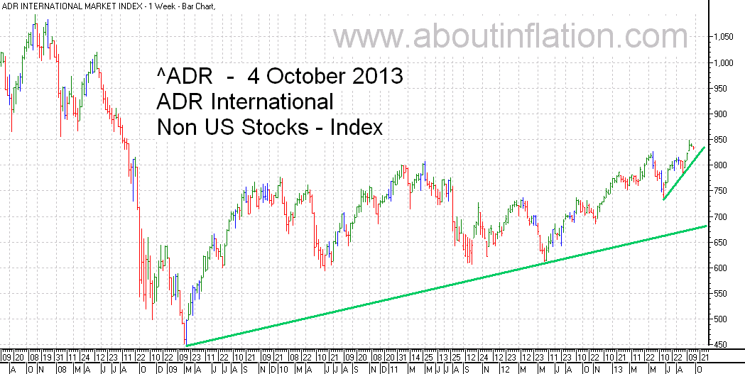 ADR International Index TrendLine - bar chart - 4 October 2013