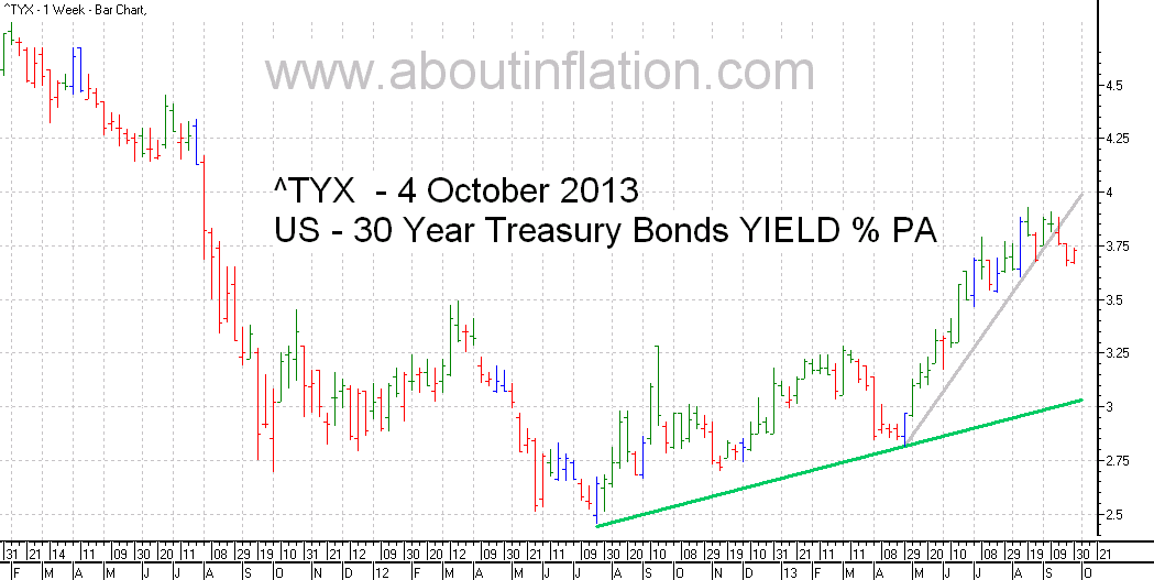 US  30 Year Treasury Bond Yield TrendLine - bar chart - 4 October 2013