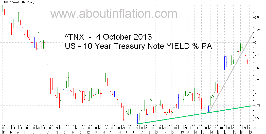 US  10 Year Treasury Note Yield TrendLine - bar chart - 4 October 2013