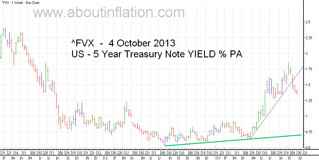 US  5 Year Treasury Note Yield TrendLine - bar chart - 4 October 2013