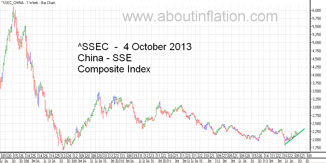 SSEC  Index Trend Line - bar chart -  4 October 2013 - SSEC指数条形图