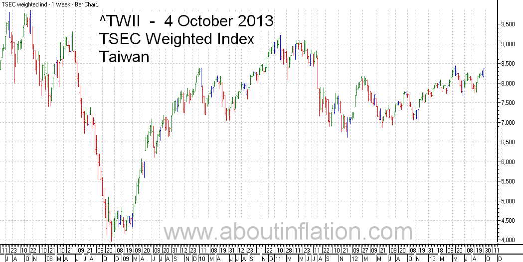 TWII  Index Trend Line - bar chart - 4 October 2013 - TWII 指数条形图