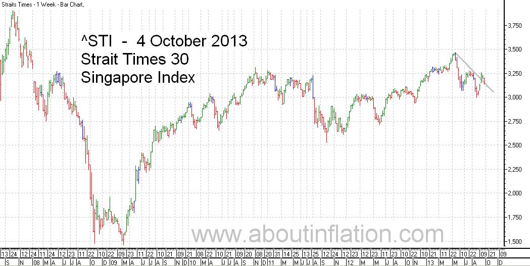 STI  Index Trend Line - bar chart - 4 October 2013 - STI 索引条形图 - Indeks STI carta bar - STI குறியீடு பொருட்டல்ல விளக்கப்பட