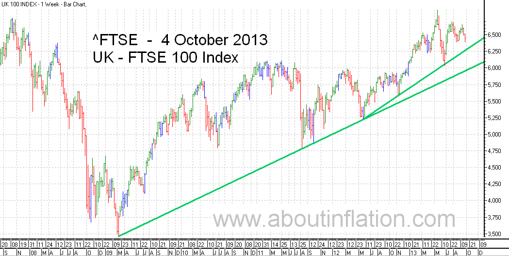 FTSE 100 Index TrendLine - bar chart - 4 October 2013
