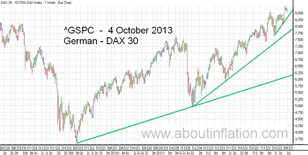 DAX 30 Index TrendLine - bar chart - 4 October 2013 - DAX 30 Index Balkendiagramm