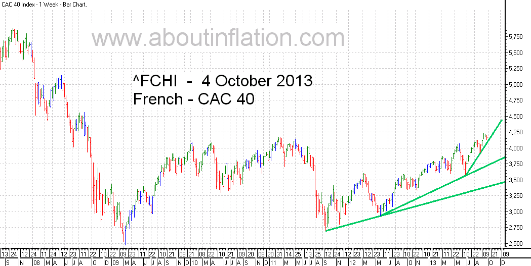 CAC 40 Index TrendLine - bar chart - 4 October 2013 - CAC 40 indice de graphique à barres