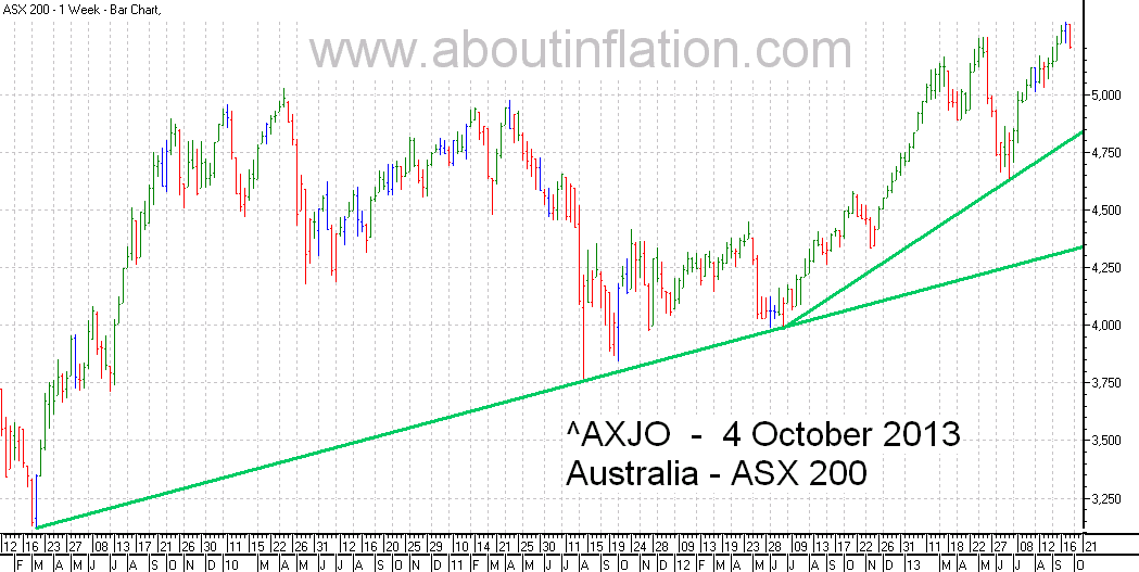 ASX 200 Index TrendLine - bar chart - 4 October 2013