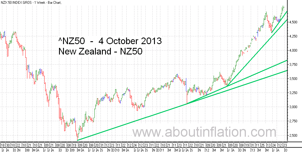 NZ 50 Index TrendLine - bar chart - 4 October 2013