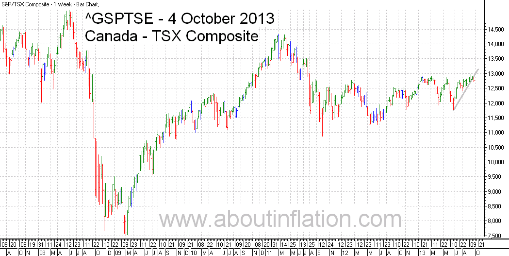 TSX Composite Index TrendLine - bar chart - 4 October 2013 - TSX Composite indice de graphique à barres