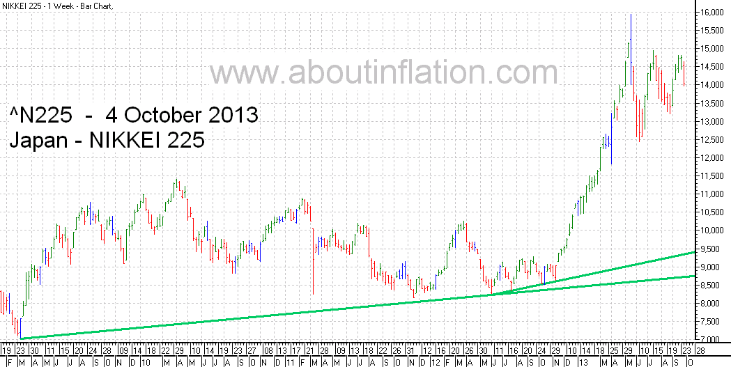 Nikkei 225 Index TrendLine - bar chart -  4 October 2013 - 日経225種平均株価の棒グラフ
